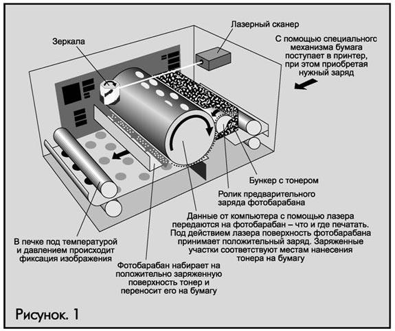 лазерного принтера hp